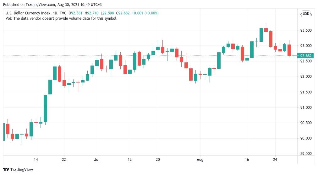 نمودار دلار امریکا