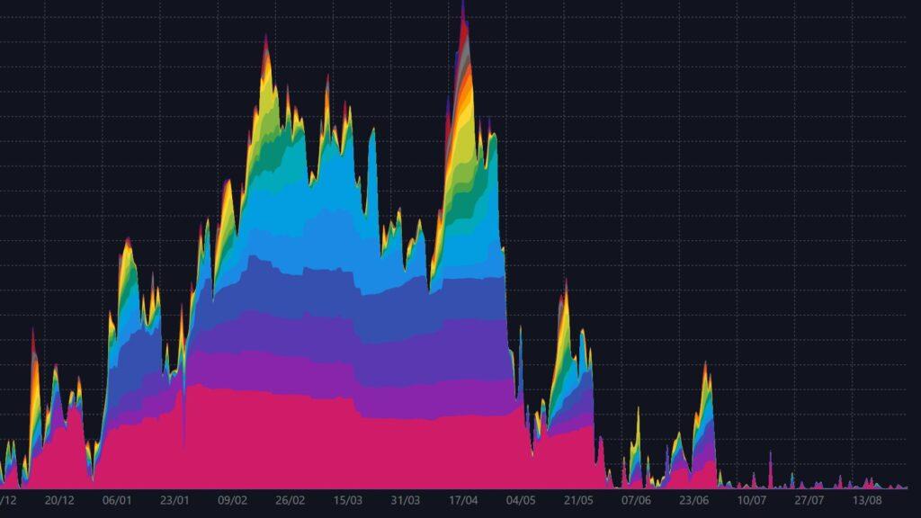 نمودار حجم بیت کوین
